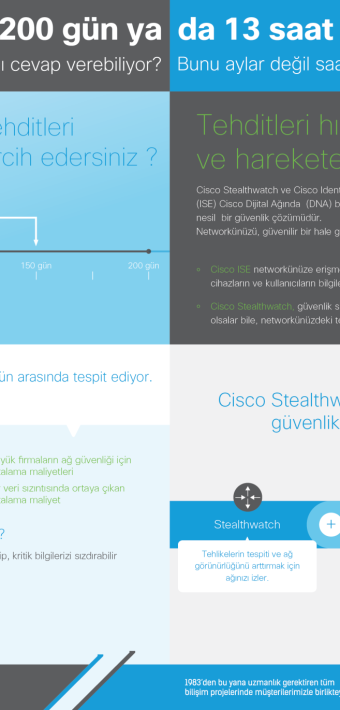 Agi Global Biltam Cisco Stealthwatch Infografik